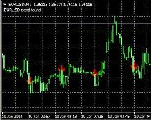 RSI и Moving Average
